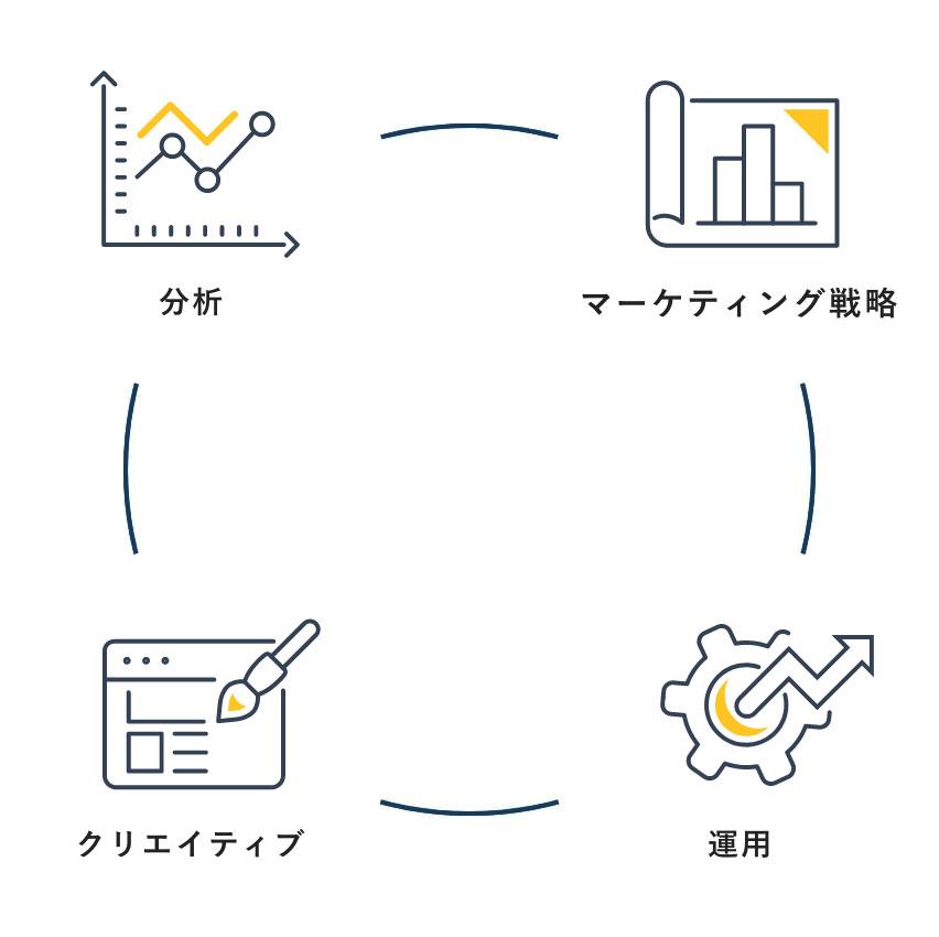 分析→マーケティング戦略→運用→クリエイティブ
